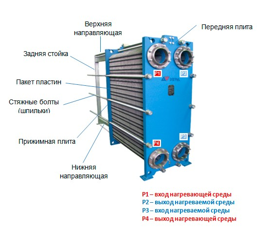 теплообменник водоводяной пластинчатый тп 250 ооо тмк вологда